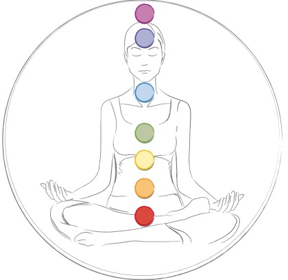 chakra_overview